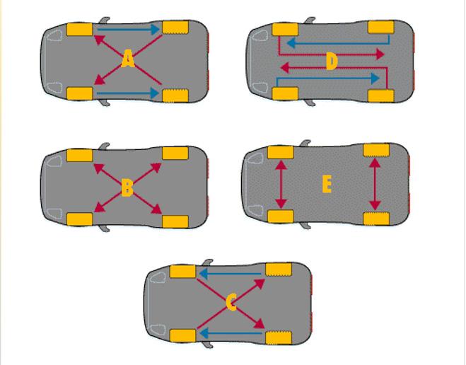 5 lưu ý giúp sử dụng lốp xe hiệu quả nhất - 3