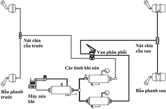 Hệ thống phanh khí nén trên xe tải, container hoạt động như thế nào? - 6