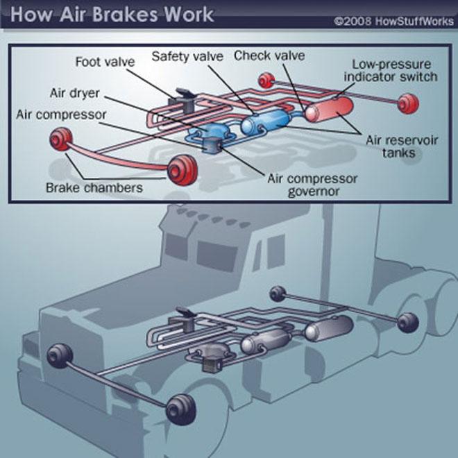 Hệ thống phanh khí nén trên xe tải, container hoạt động như thế nào? - 2